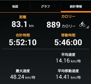 加古川ポタリング 統計