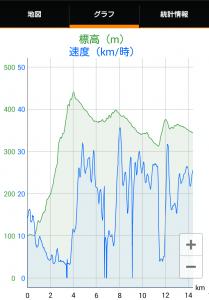 楢井ダム標高